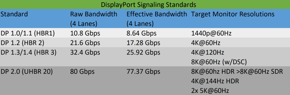 Displayport signaling standards comparison