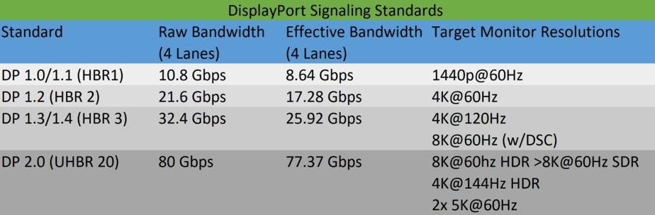 Displayport signaling standards comparison